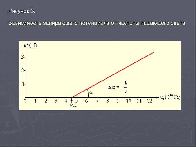 Рисунок 3. Зависимость запирающего потенциала от частоты падающего света.