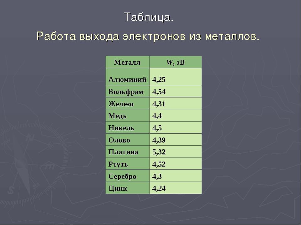 Таблица. Работа выхода электронов из металлов. МеталлW, эВ Алюминий4,25 Вол...