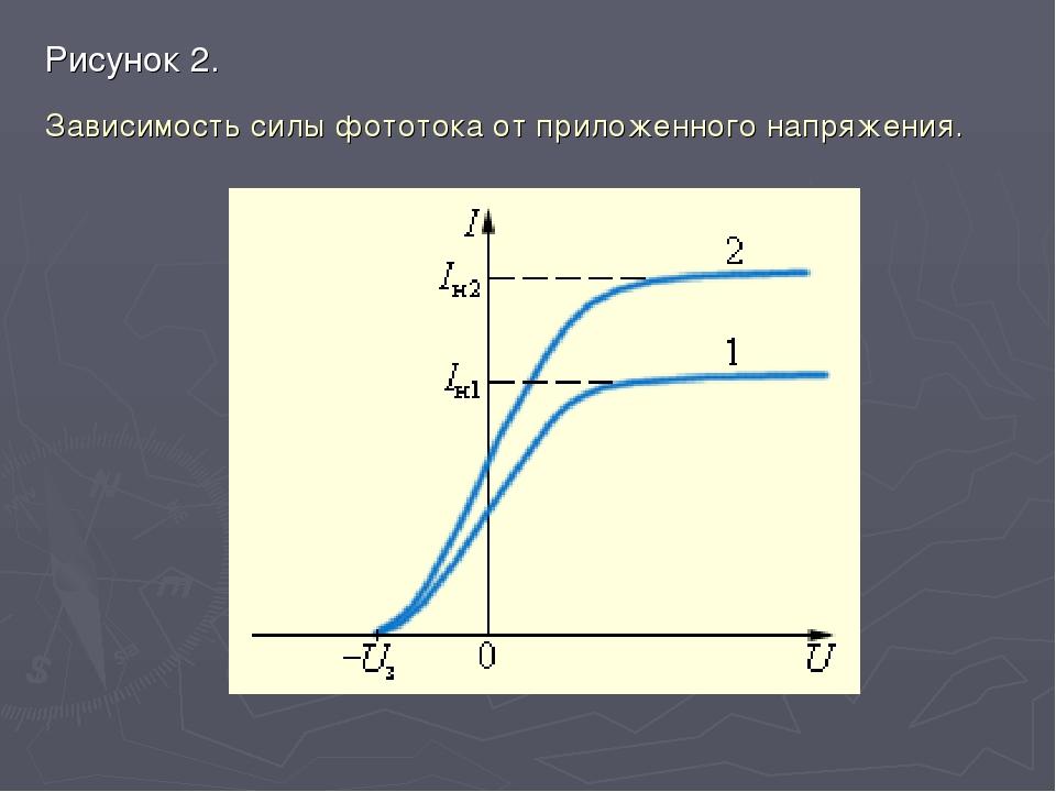 Рисунок 2. Зависимость силы фототока от приложенного напряжения.
