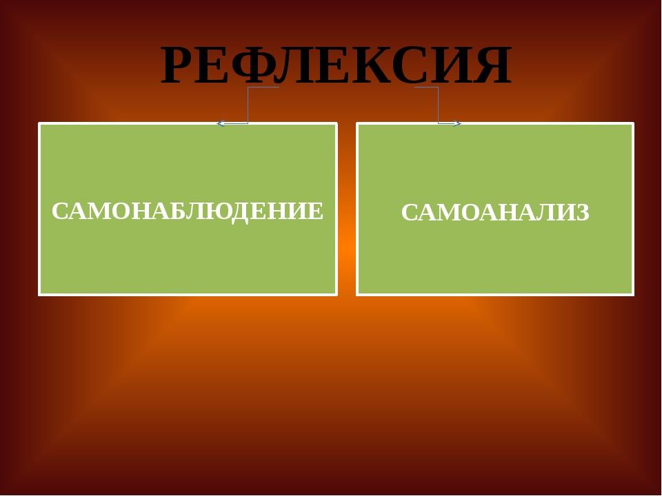 РЕФЛЕКСИЯ САМОНАБЛЮДЕНИЕ САМОАНАЛИЗ