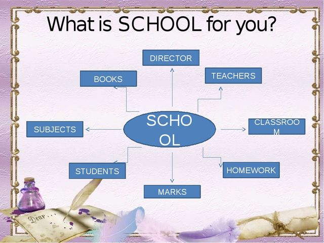 What is SCHOOL for you? SCHOOL TEACHERS CLASSROOM DIRECTOR BOOKS SUBJECTS HOM...