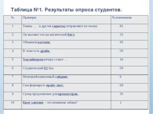 Таблица №1. Результаты опроса студентов. № Примеры % понимания 1 Тонны …. и д