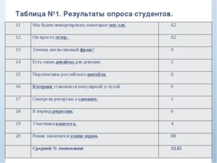 Таблица №1. Результаты опроса студентов. 11 Мы будем импортировать некоторыен