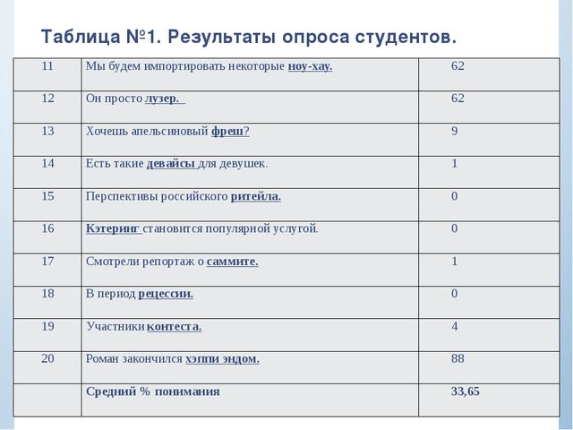 Таблица №1. Результаты опроса студентов. 11 Мы будем импортировать некоторыен...