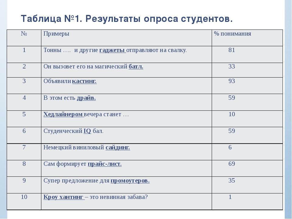Таблица №1. Результаты опроса студентов. № Примеры % понимания 1 Тонны …. и д...
