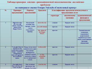 Таблица примеров лексико- грамматической многозначности английских предлогов