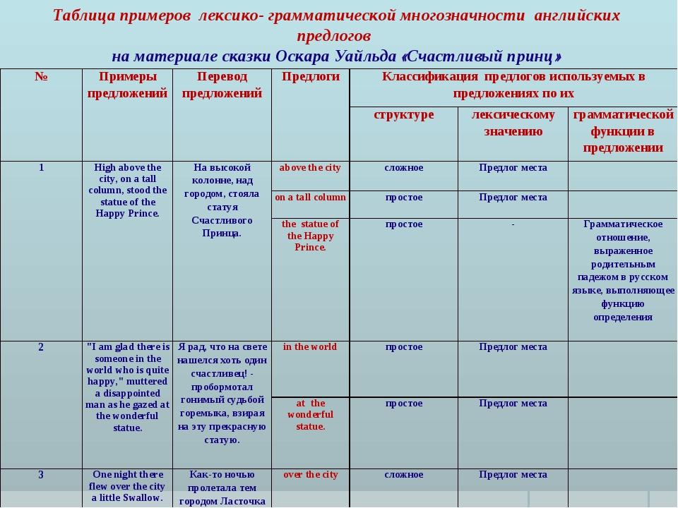 Таблица примеров лексико- грамматической многозначности английских предлогов...
