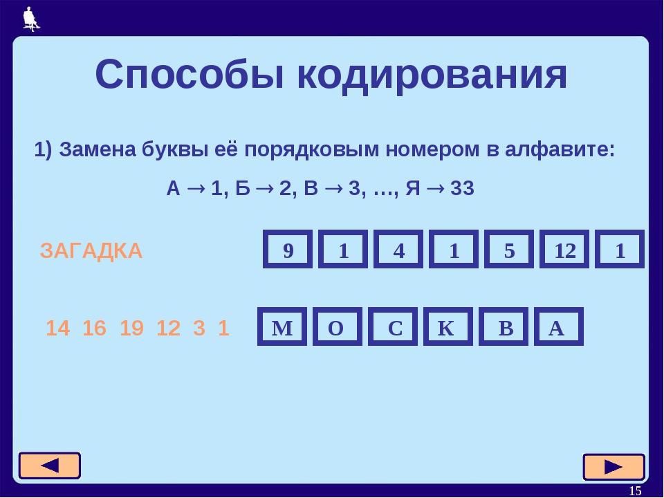 * 1) Замена буквы её порядковым номером в алфавите: А  1, Б  2, В  3, …, Я...