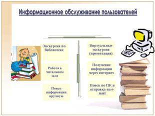 Проведение Традиционное Инновационное Экскурсия по библиотеке Виртуальные экс