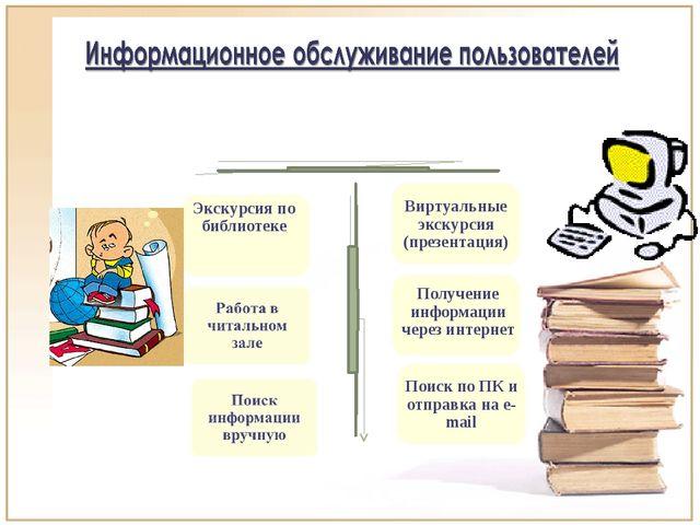 Проведение Традиционное Инновационное Экскурсия по библиотеке Виртуальные экс...
