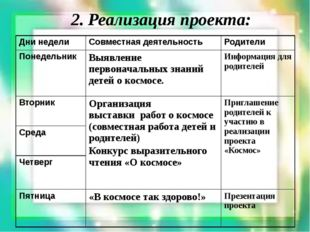 2. Реализация проекта: Дни недели Совместная деятельность Родители Понедельни