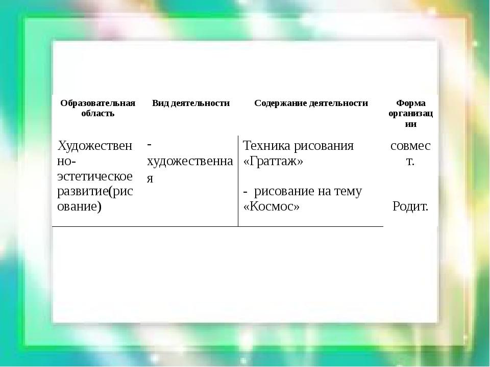 Образовательная область Вид деятельности Содержание деятельности Форма органи...