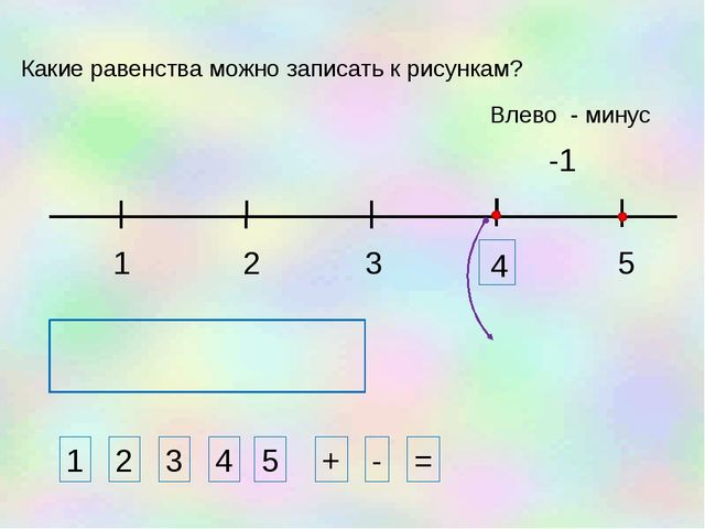 1 3 2 5 -1 1 2 3 4 + - = Какие равенства можно записать к рисункам? 5 Влево -...