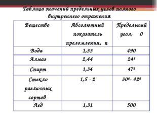 Таблица значений предельных углов полного внутреннего отражения Вещество Абсо