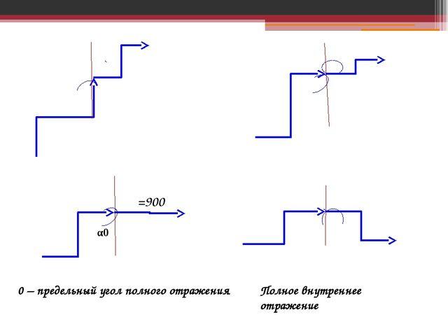 β α β α β α0 β=900 α β Полное внутреннее отражение α0 – предельный угол полно...