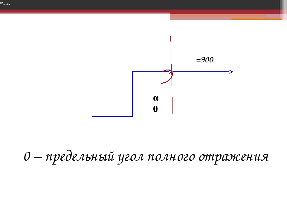 α0 β=900 α0 – предельный угол полного отражения