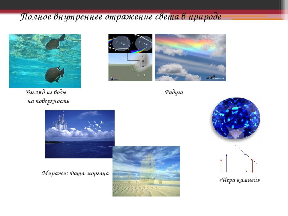 Полное внутреннее отражение света в природе «Игра камней» Взгляд из воды на п...