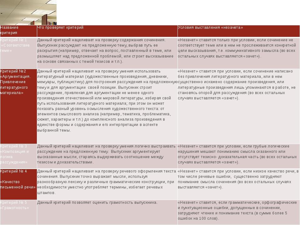 Критерии оценивания Название критерия Что проверяет критерий Условия выставле...