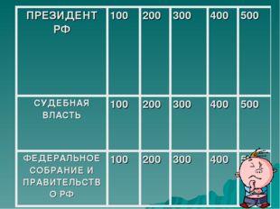 ПРЕЗИДЕНТ РФ100200300400500 СУДЕБНАЯ ВЛАСТЬ100200300400500 ФЕДЕРАЛЬ