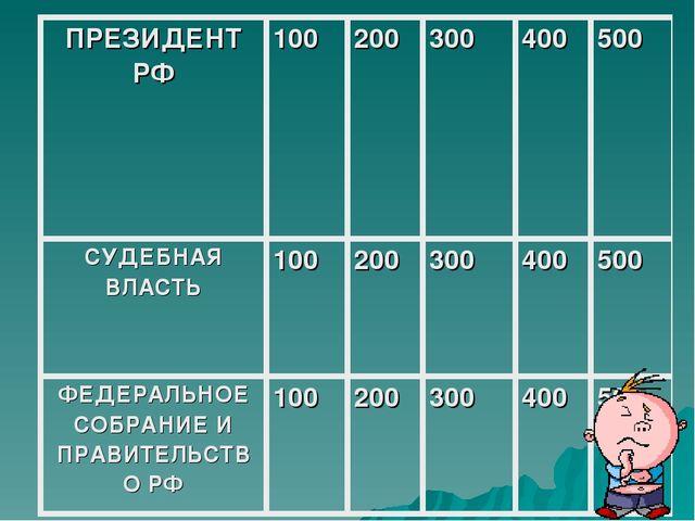 ПРЕЗИДЕНТ РФ100200300400500 СУДЕБНАЯ ВЛАСТЬ100200300400500 ФЕДЕРАЛЬ...