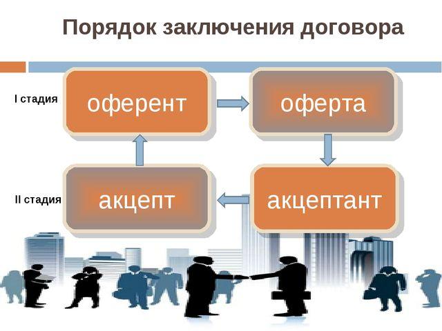 Порядок заключения договора оферент оферта акцептант акцепт I стадия II стадия