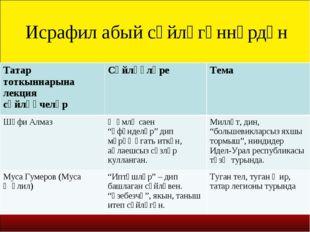 Исрафил абый сөйләгәннәрдән Татар тоткыннарына лекция сөйләүчеләрСөйләүләре