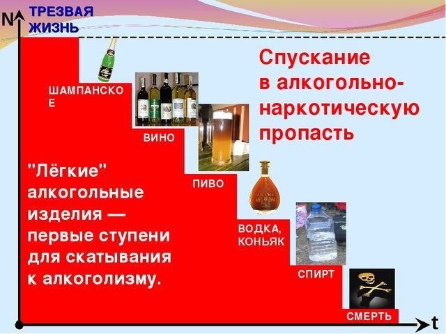 """Спускание в алкогольно-наркотическую пропасть ТРЕЗВАЯ ЖИЗНЬ t N """"Лёгкие"""" алко..."""