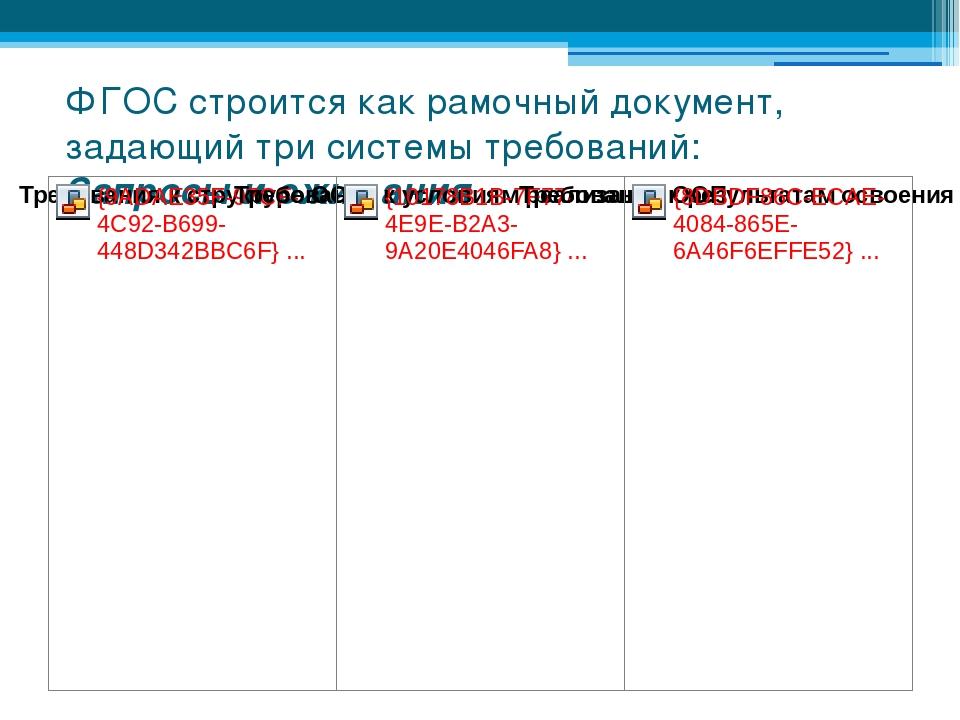 ФГОС строится как рамочный документ, задающий три системы требований: Запросы...