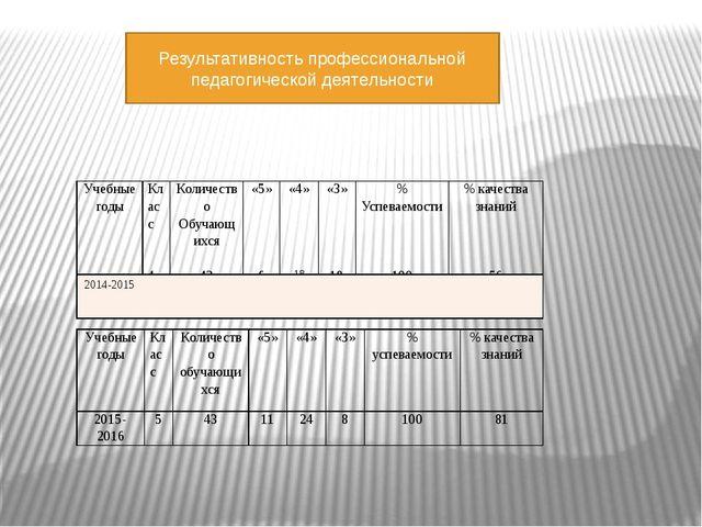 Результативность профессиональной педагогической деятельности Учебные годы Кл...