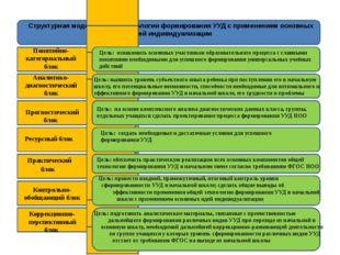 Структурная модель общей технологии формирования УУД с применением основных