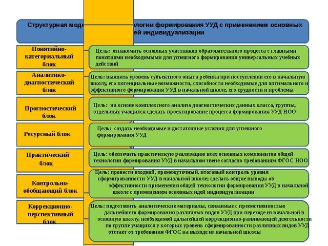 Структурная модель общей технологии формирования УУД с применением основных...