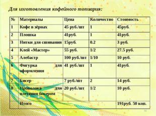 Для изготовления кофейного топиария: * №МатериалыЦенаКоличествоСтоимость