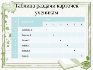 Таблица раздачи карточек ученикам №Фамилия имяТема 123456 1Темников