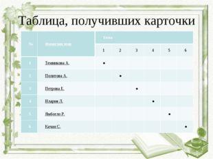 Таблица, получивших карточки №Фамилия имяТема 123456 1Темникова А.