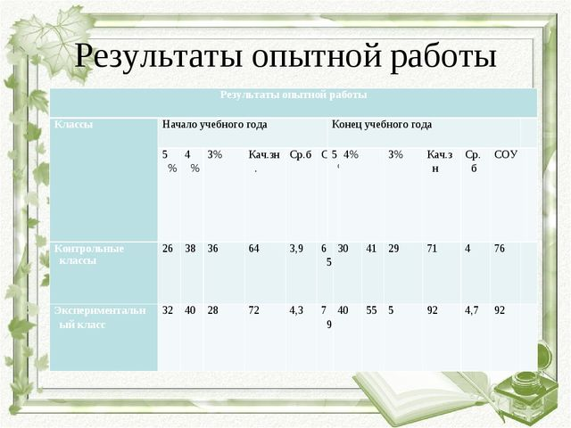 Результаты опытной работы Результаты опытной работы КлассыНачало учебного г...