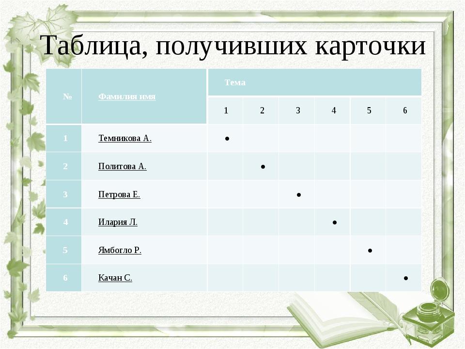 Таблица, получивших карточки №Фамилия имяТема 123456 1Темникова А....