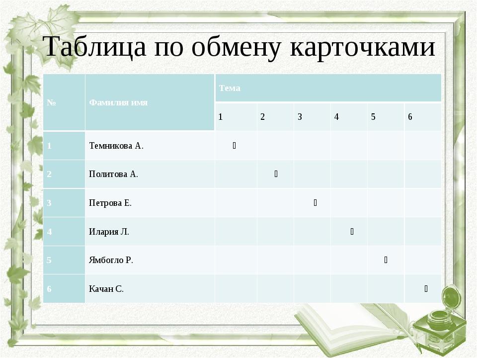 Таблица по обмену карточками №Фамилия имяТема 123456 1Темникова А....