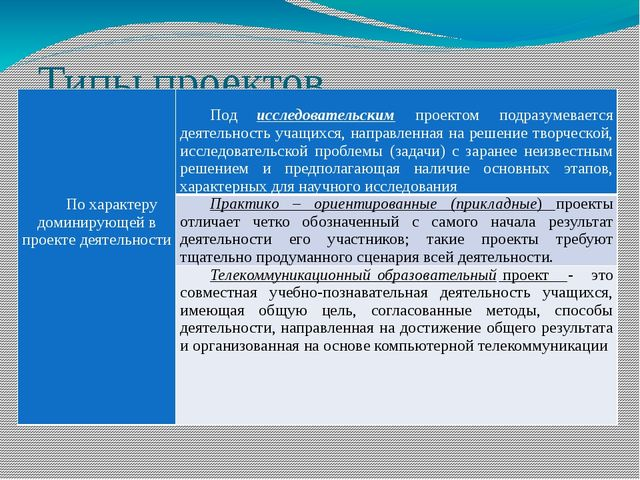 Типы проектов Похарактеру доминирующей в проекте деятельности Подисследовател...