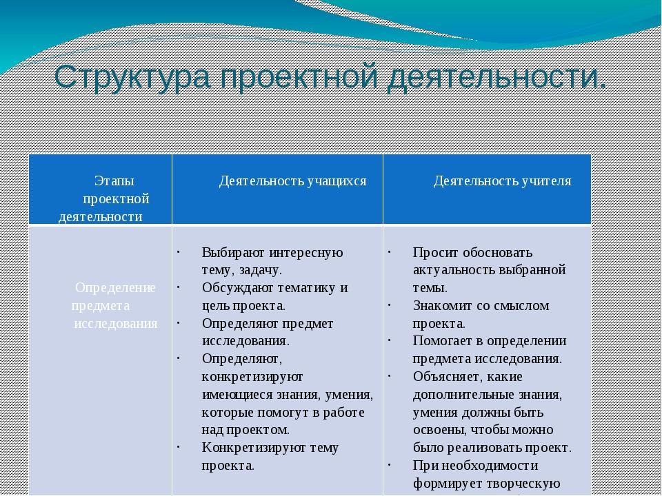 Структура проектной деятельности. Этапы проектной деятельности Деятельностьуч...
