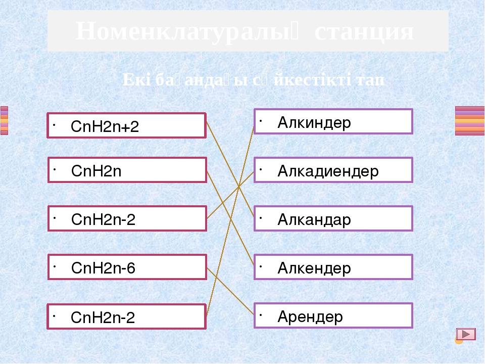 CnH2n+2 CnH2n CnH2n-2 CnH2n-6 CnH2n-2 Алкиндер Алкадиендер Алкандар Алкендер...