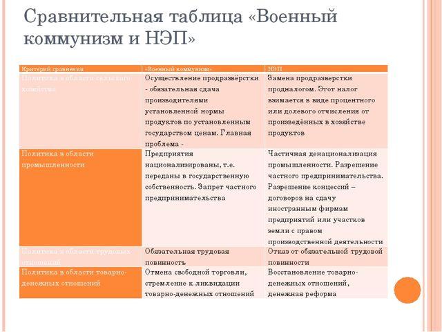 Сравнительная таблица «Военный коммунизм и НЭП» Критерий сравнения «Военный к...