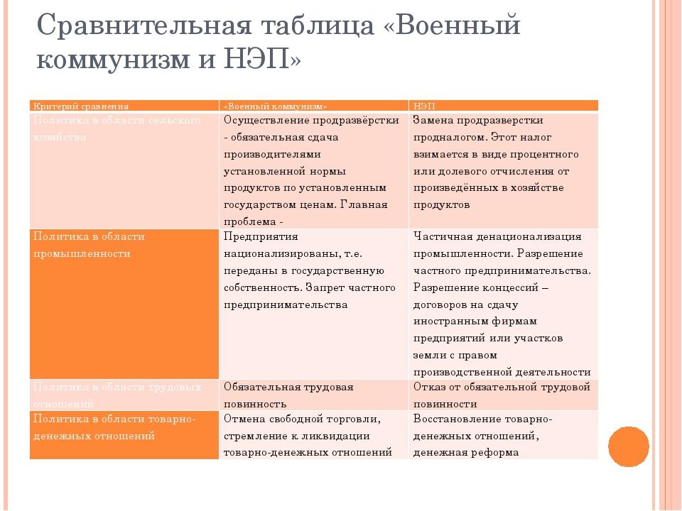 и коммунизма анализ политика таблица военного сравнительный нэпа