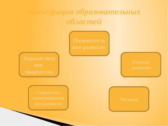 Интеграция образовательных областей Художественное творчество Социально-комму...