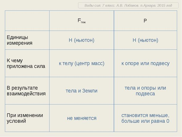 Виды сил. 7 класс. А.В. Лобанов. п.Архара. 2015 год FтяжР Единицы измерения...