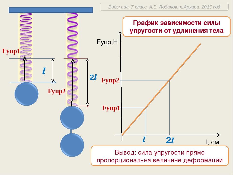 l 2l Fупр1 Fупр2 Вывод: сила упругости прямо пропорциональна величине деформа...