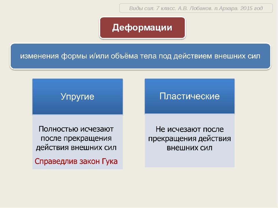 Виды сил. 7 класс. А.В. Лобанов. п.Архара. 2015 год