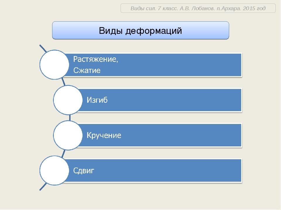 Виды деформаций Виды сил. 7 класс. А.В. Лобанов. п.Архара. 2015 год