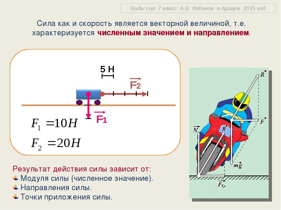 Сила как и скорость является векторной величиной, т.е. характеризуется числен...