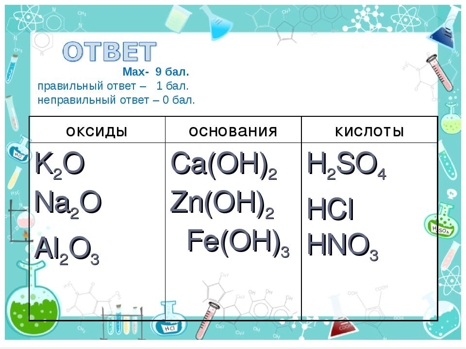 Max- 9 бал. правильный ответ – 1 бал. неправильный ответ – 0 бал. оксидыосн...
