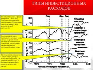 ТИПЫ ИНВЕСТИЦИОННЫХ РАСХОДОВ Инвестиции в основные фонды предприятий - это зд